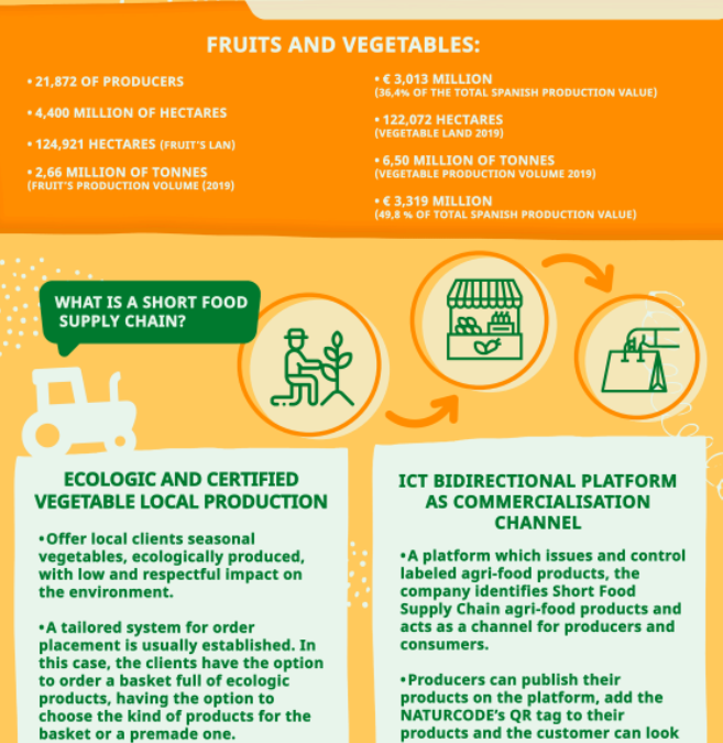 Regional Assessment of Current Status of Short Food Supply Chains